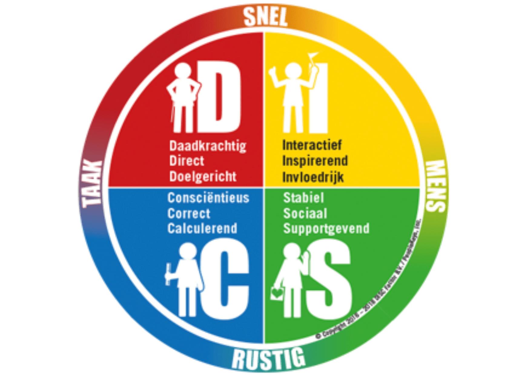 DiSC Cirkel